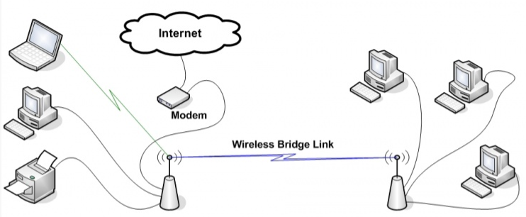 wirelessbridge.png