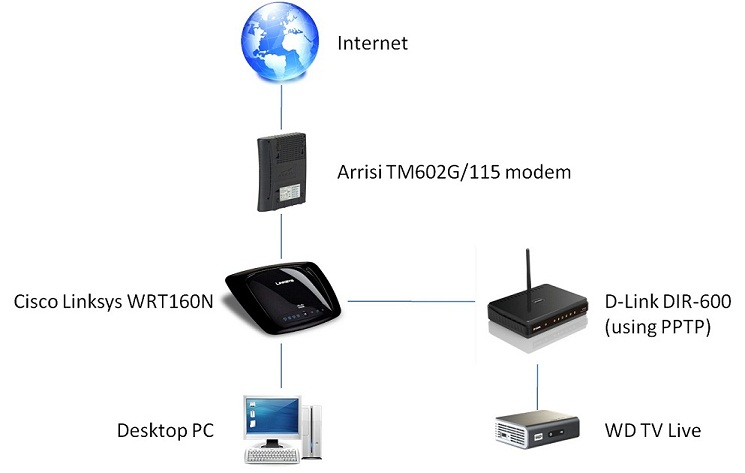 Two routers, how to be able to see devices from one on the