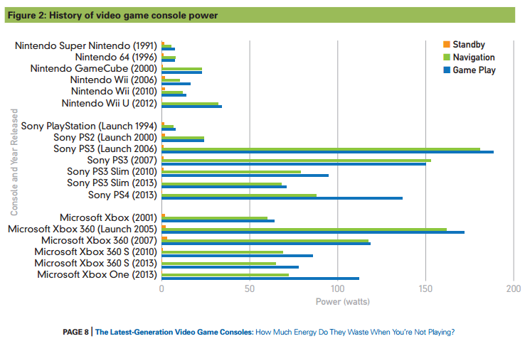 Study: Xbox One, PS4 consume ridiculous amounts of unnecessary power