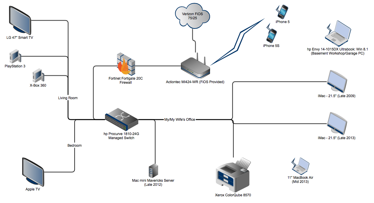 fortinet visio shapes