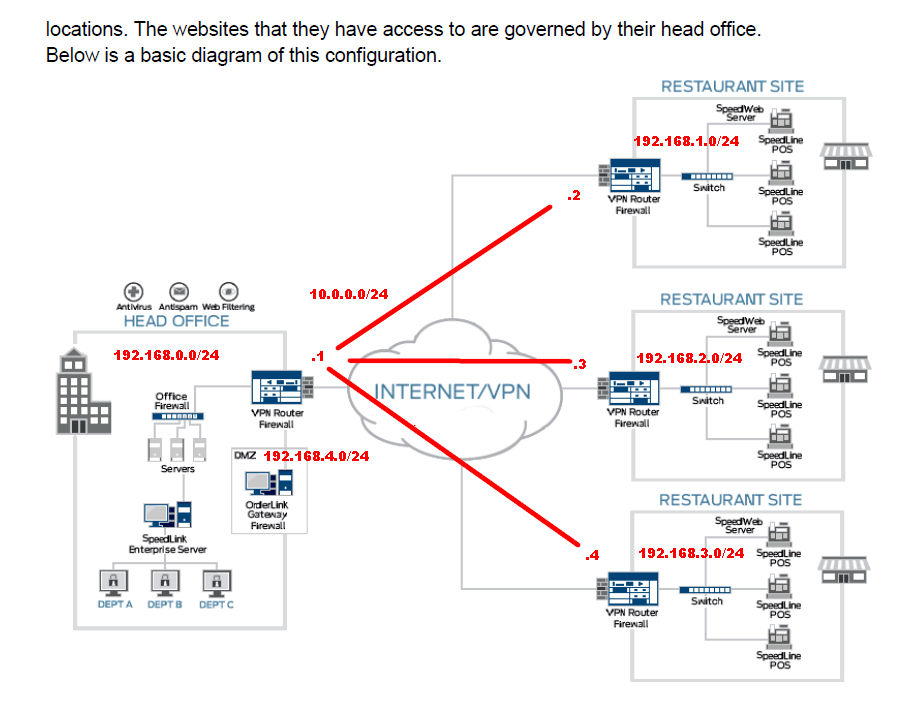 Sonicwall DMZ/VPN between multiple locations  - The Cloud (Internet