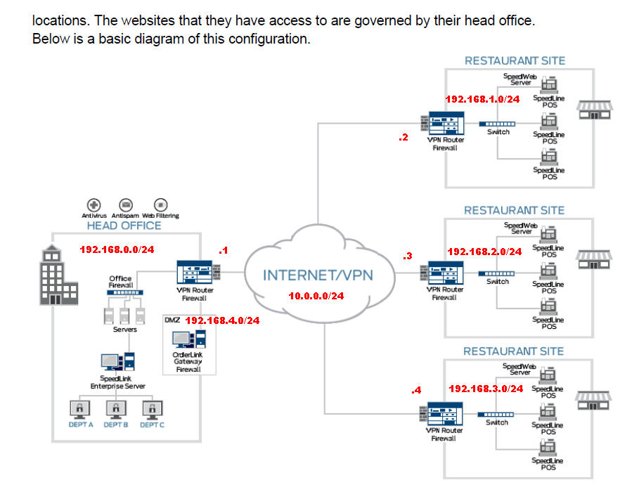 Sonicwall DMZ/VPN between multiple locations  - The Cloud
