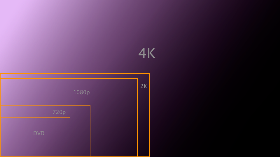 4K-HDTV-relative-sizes.png