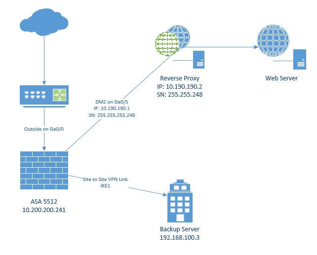 ASA DMZ to VPN site - The Cloud (Internet, Network, VPN