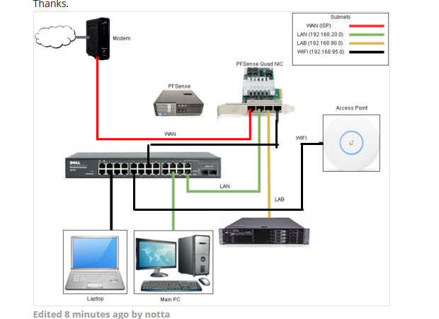 esxi home lab questions the cloud internet network vpn rh neowin net