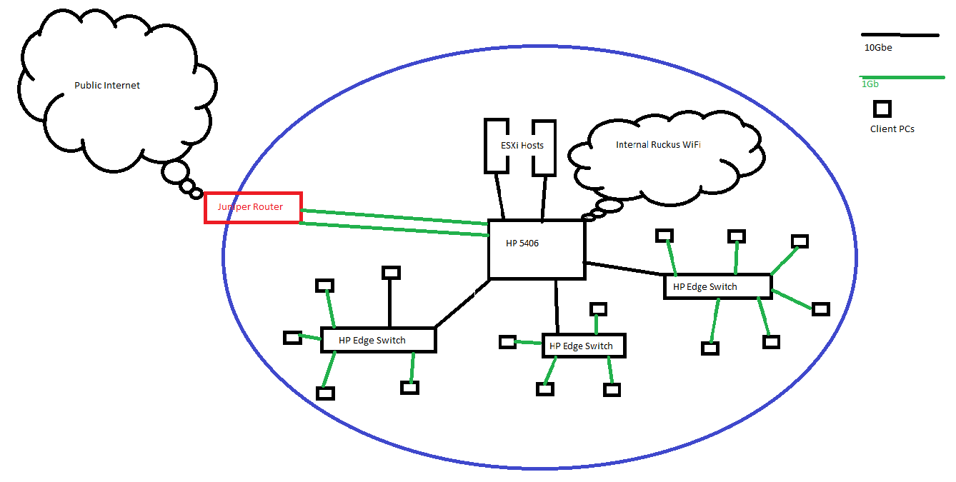 HP ProCurve Network Config - New DHCP Scope and Default