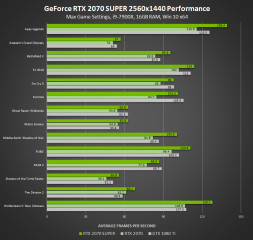 1562079873_nvidia-geforce-rtx-2070-super-2560x1440-performance.jpg