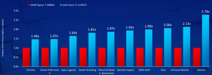 1622404950_gaming_comparison.jpg