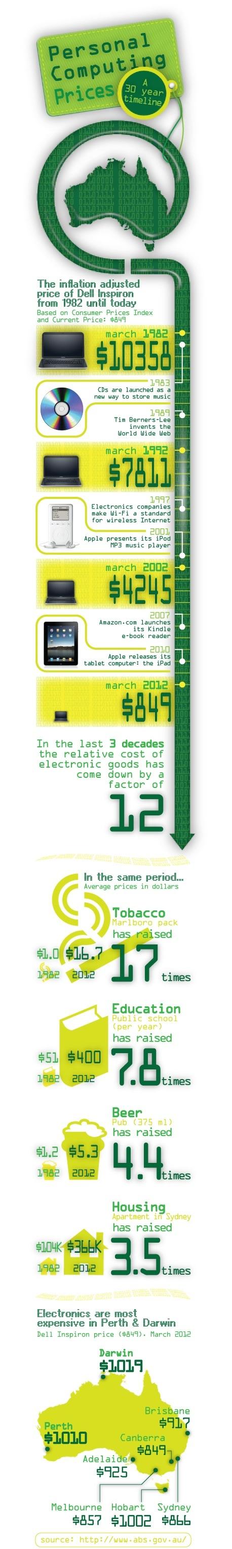 http://www.neowin.net/images/uploaded/1_dellau27_australiatechnologyandelectronic-dollars_.jpg