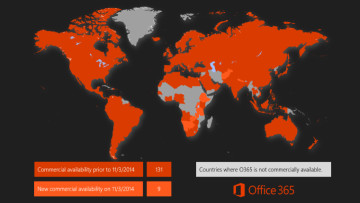 office-365-markets
