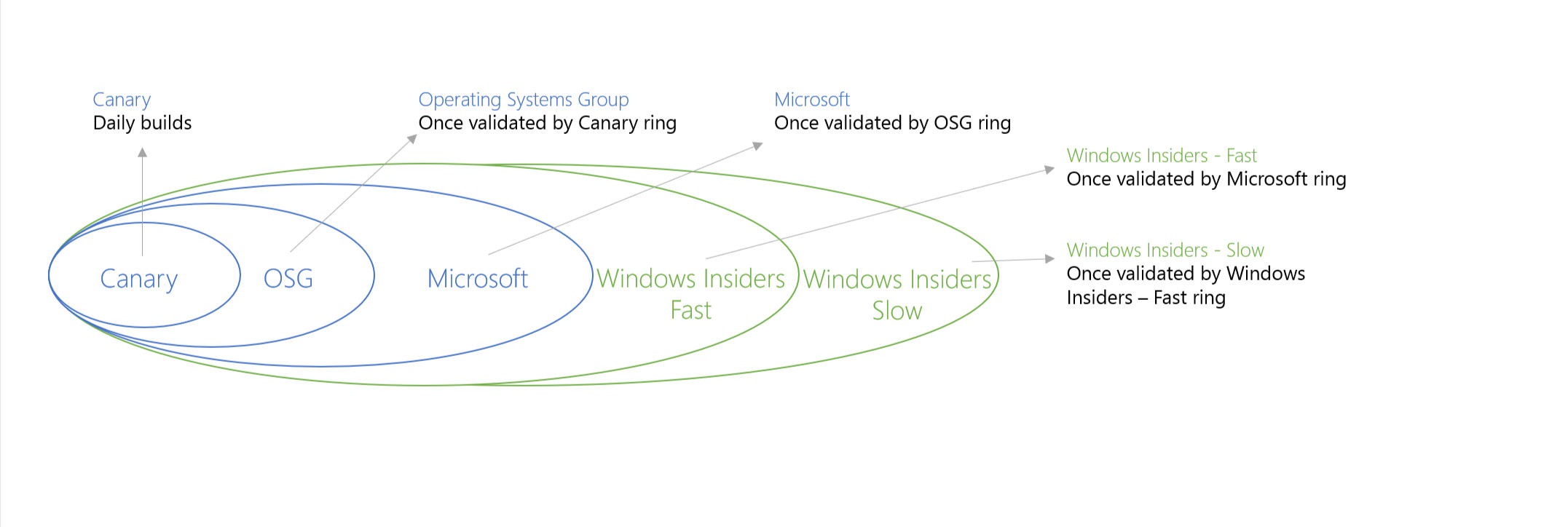 The Windows Insider Program's Slow ring is becoming a joke - Neowin