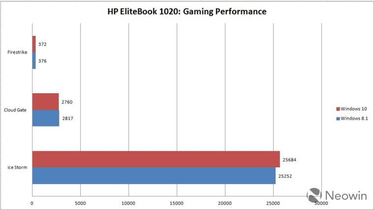 HP EliteBook 1020 Performance: Windows 8 1 vs  Windows 10 - Neowin