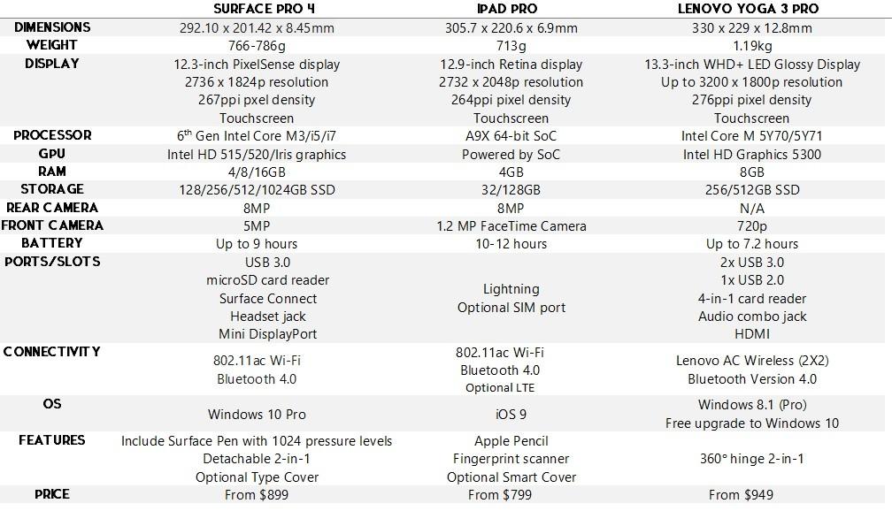 Surface showdown surface pro 4 vs ipad pro vs lenovo yoga 3 pro