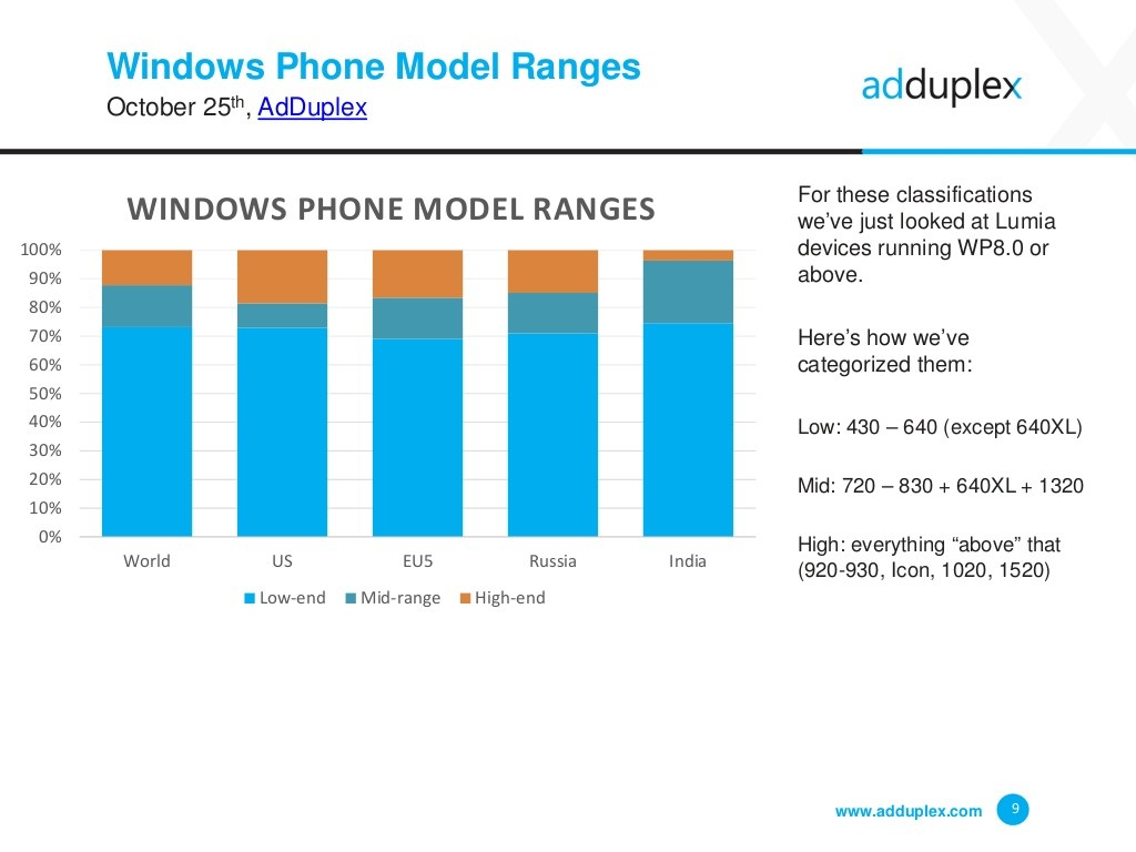 Windows 10 Mobile continues to grow, now on 5.7% of all ...
