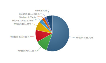 1_os-marketshare-oct15