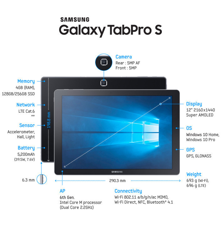 Samsung's Galaxy TabPro S2 will be the second Windows 10 Samsung tablet