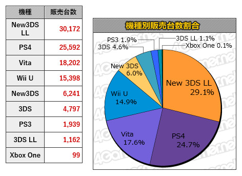 Console Sales in Japan