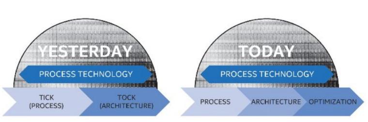 Intel's strategy