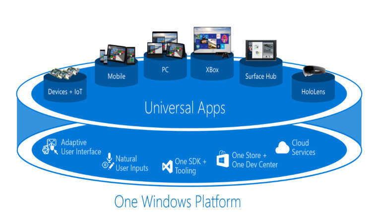 A graphic of UWP showing multiple frontend tools like Xbox and PC and backend tech like SDKs