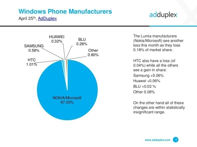 AdDuplex: Windows 10 Mobile continues to rise, Lumia 535 now