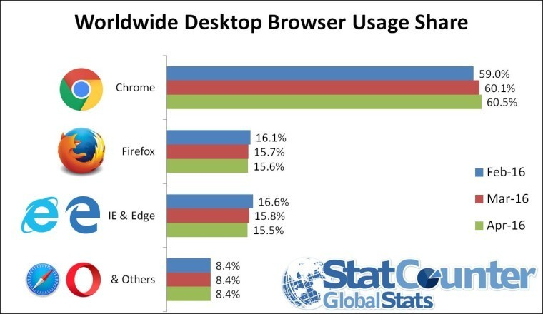 Firefox overtakes Microsoft's browsers, but Chrome outshines everyone