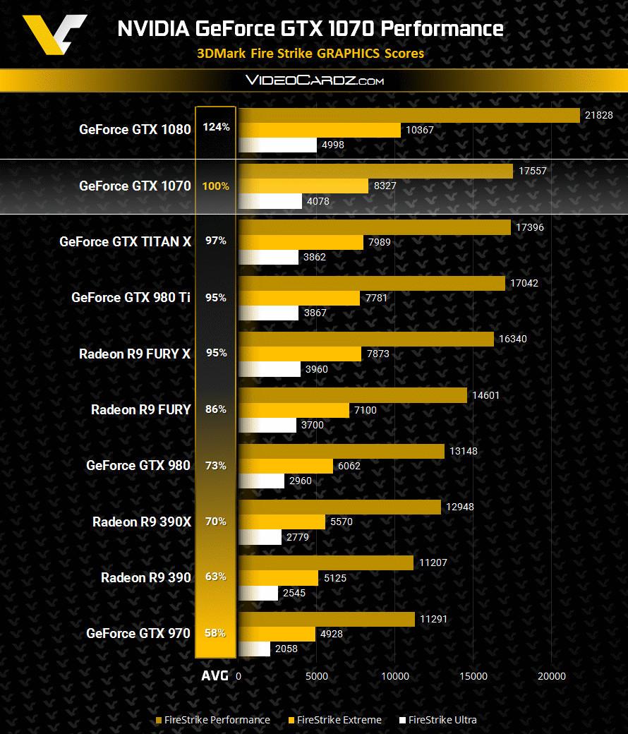 Leaked benchmark claims to show Nvidia GTX 1070's true power
