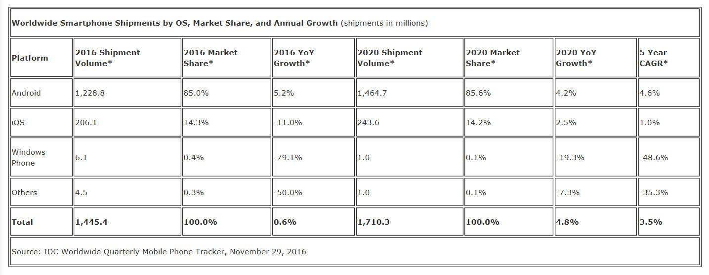windows phone market share 2019 idc