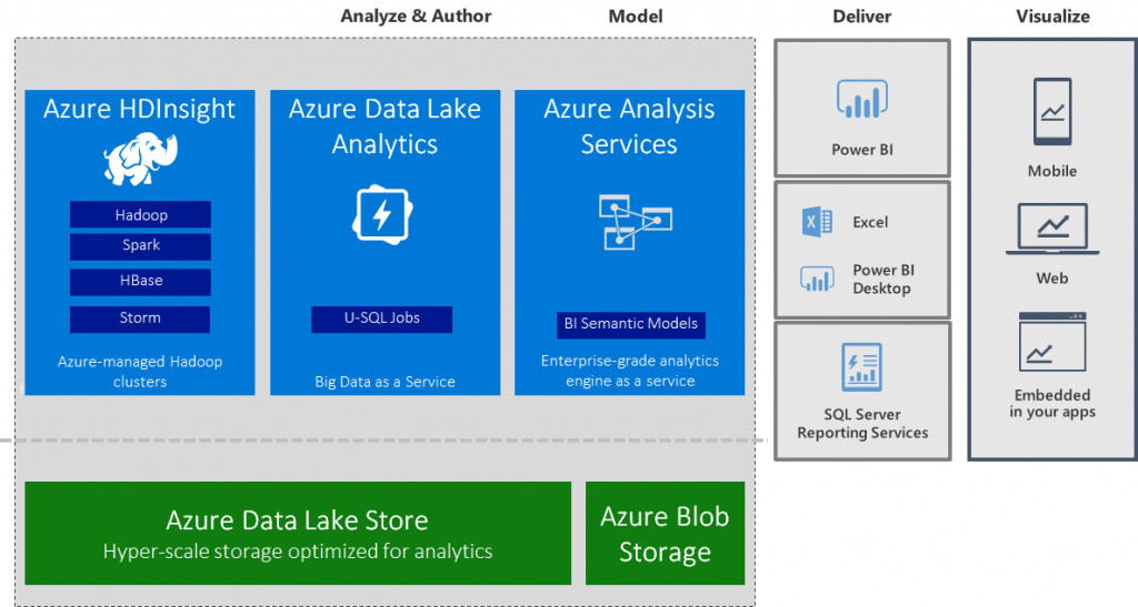 azure data lake store support comes to azure analysis