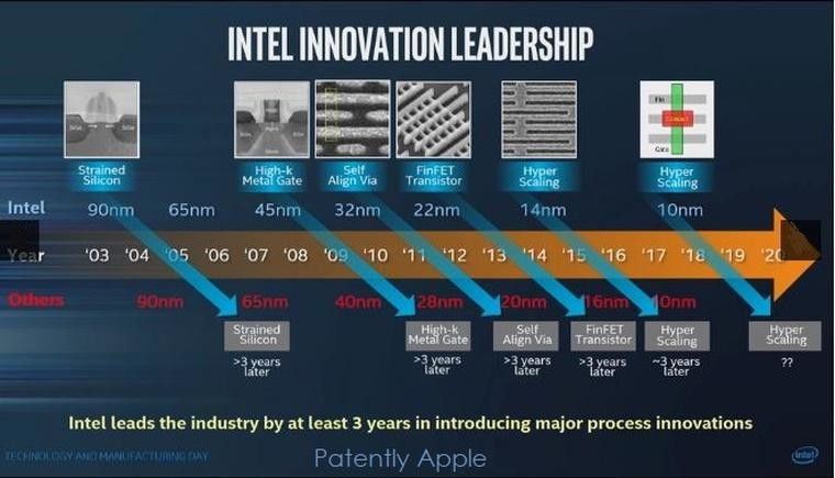 Intel's 10nm Cannonlake processors delayed to late 2018 - Neowin