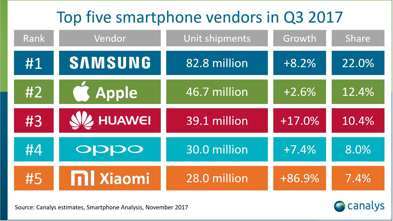 Canalys: iPhone 8 Plus outsold iPhone 8 in the third ...