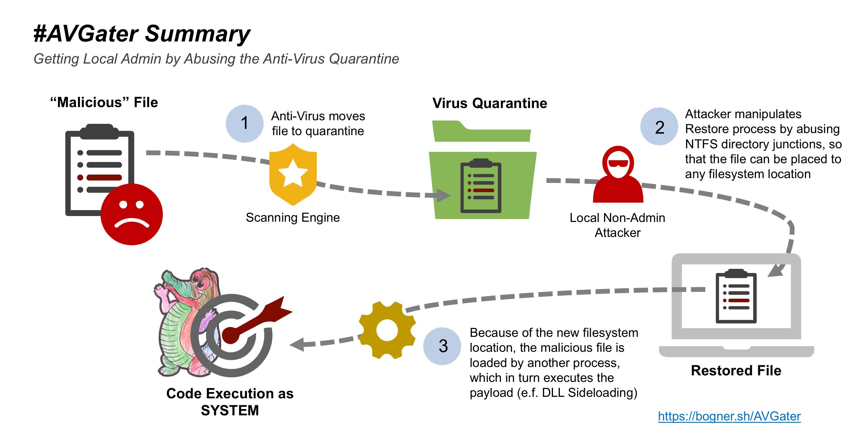 Exploit uses antivirus quarantine to release malware - Neowin