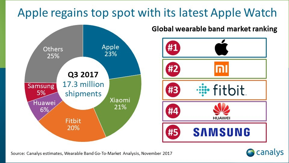 Apple Becomes World's Top Wearable Manufacturer, Claims New Report