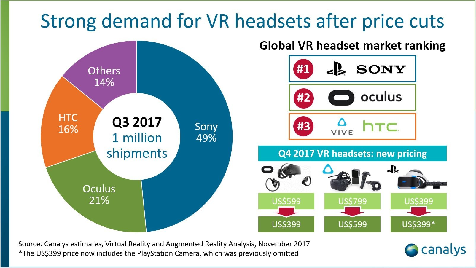 PlayStation VR is most popular among all virtual headsets
