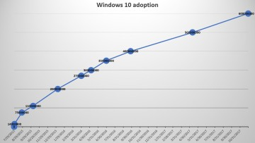 1511976379_windows_10_adoption