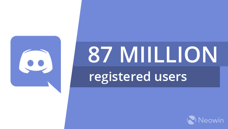 Discord hits 87 million registered users outlines changes coming in gaming focused voip client discord was launched in march of 2015 and as of may 2017 it reached the 45 million registered users milestone stopboris Choice Image