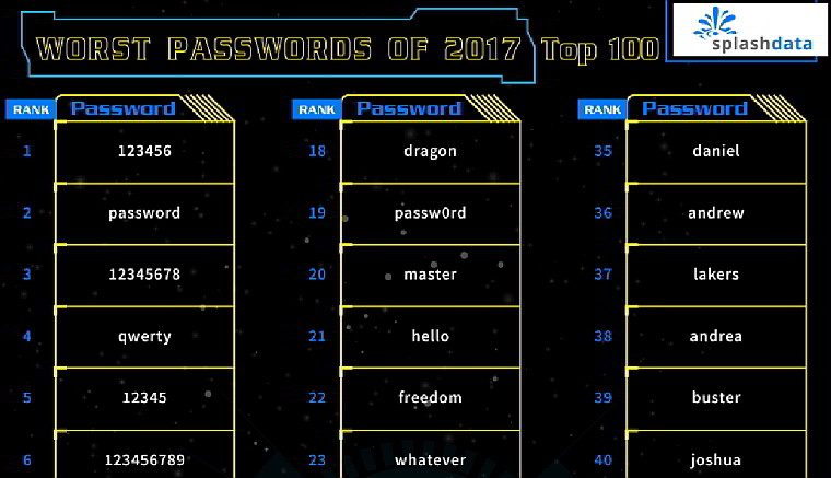 Starwars enters at #16 in top 25 worst passwords of the year