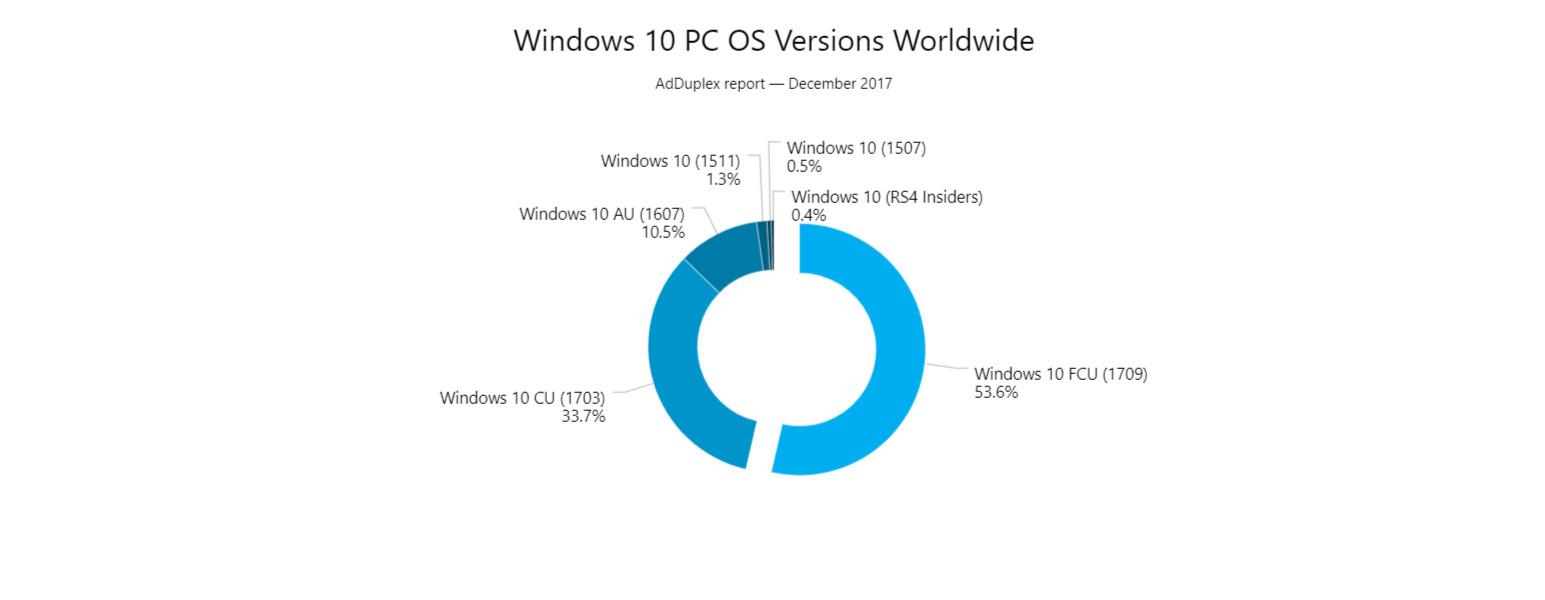 AdDuplex: Fall Creators Update now on over half of Windows
