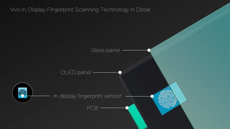 Vivo reveals the first in-display fingerprint scanner - Neowin