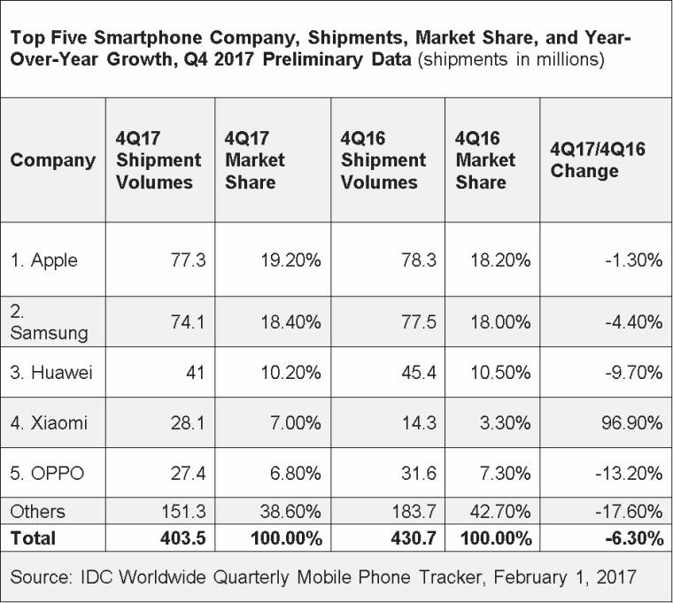 Apple leads global smartphone market