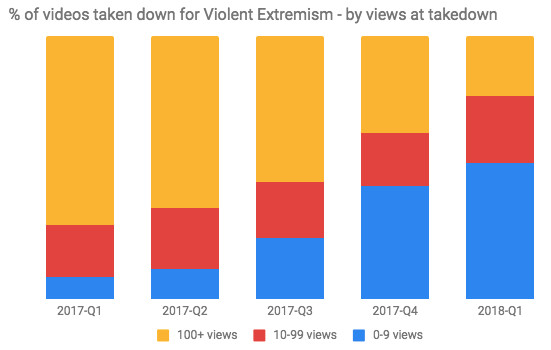 Machines better at spotting extremist content than humans — YouTube
