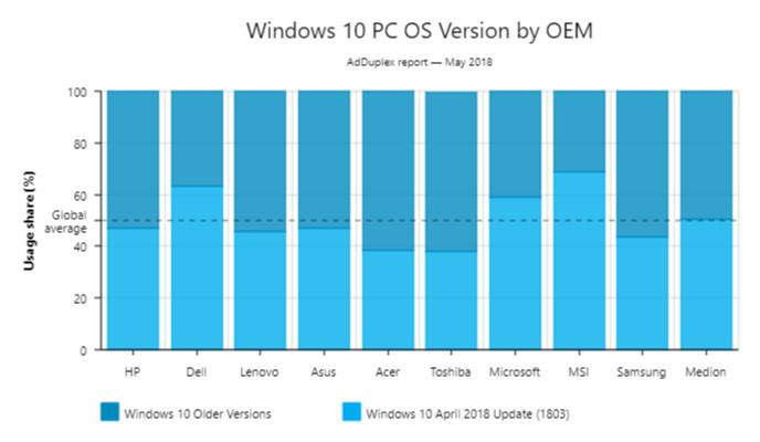 AdDuplex: April 2018 Update already installed on 50% of