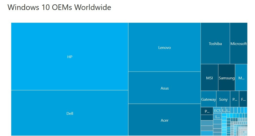 AdDuplex: April 2018 Update is Windows 10's fastest rollout yet - Neowin
