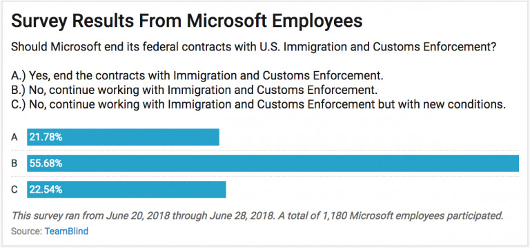 A majority of Microsoft employees want to continue working with ICE