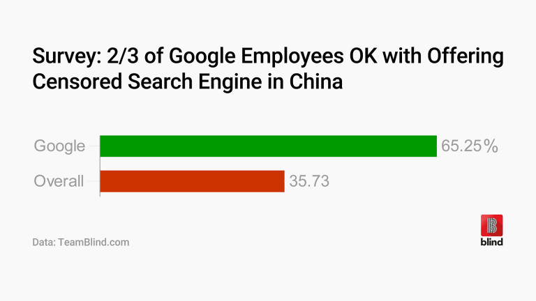 A majority of Google employees are content with offering a censored