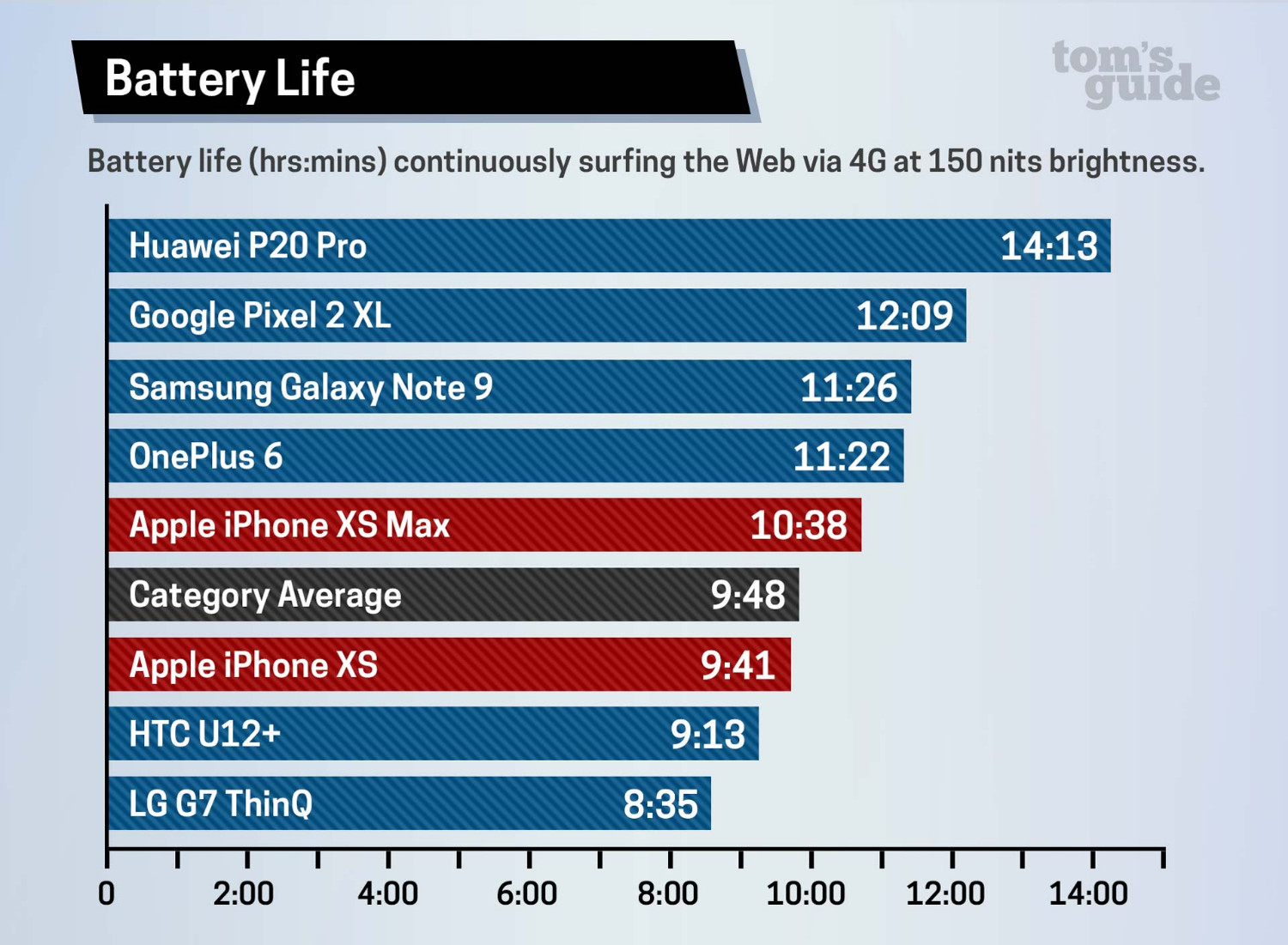 best loved e50b0 f8137 iPhone XS and XS Max have worse battery life than last year's iPhone ...