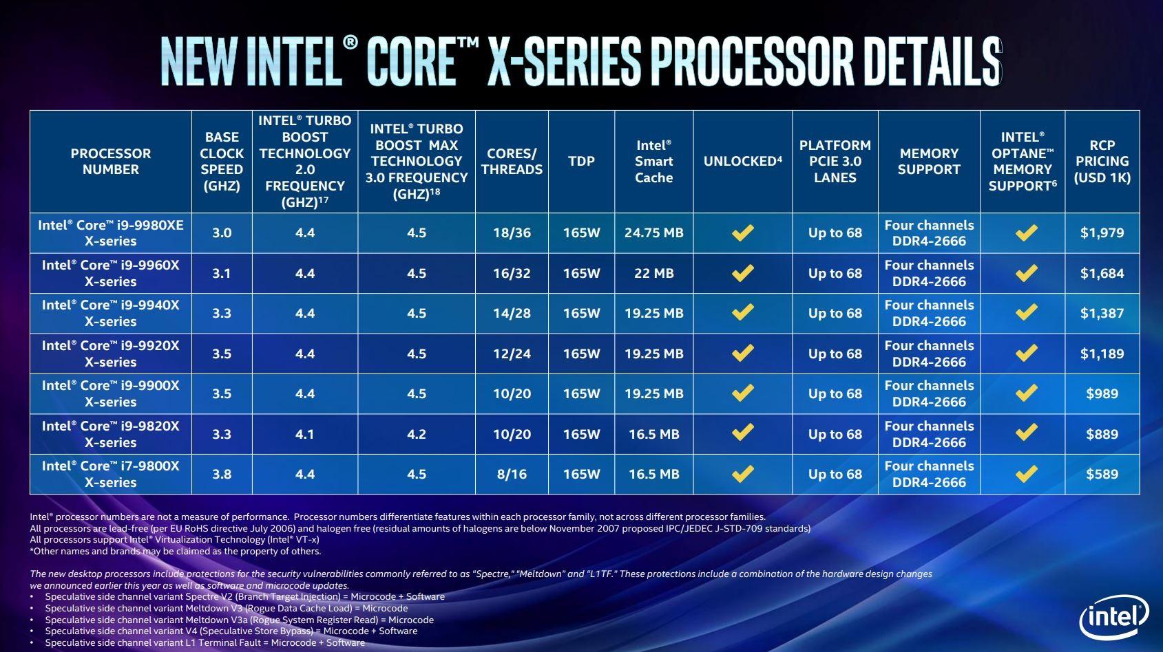 Intel announces a 28-core Xeon processor and 18-core X-series CPUs