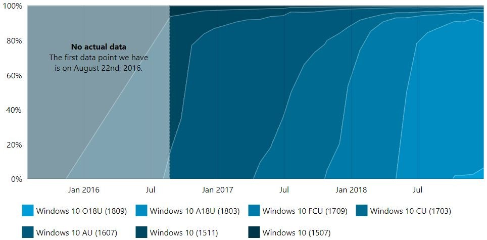 windows 10 slow after update october 2017