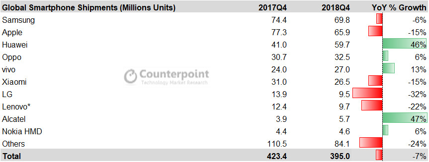 Counterpoint Research: Global smartphone shipments