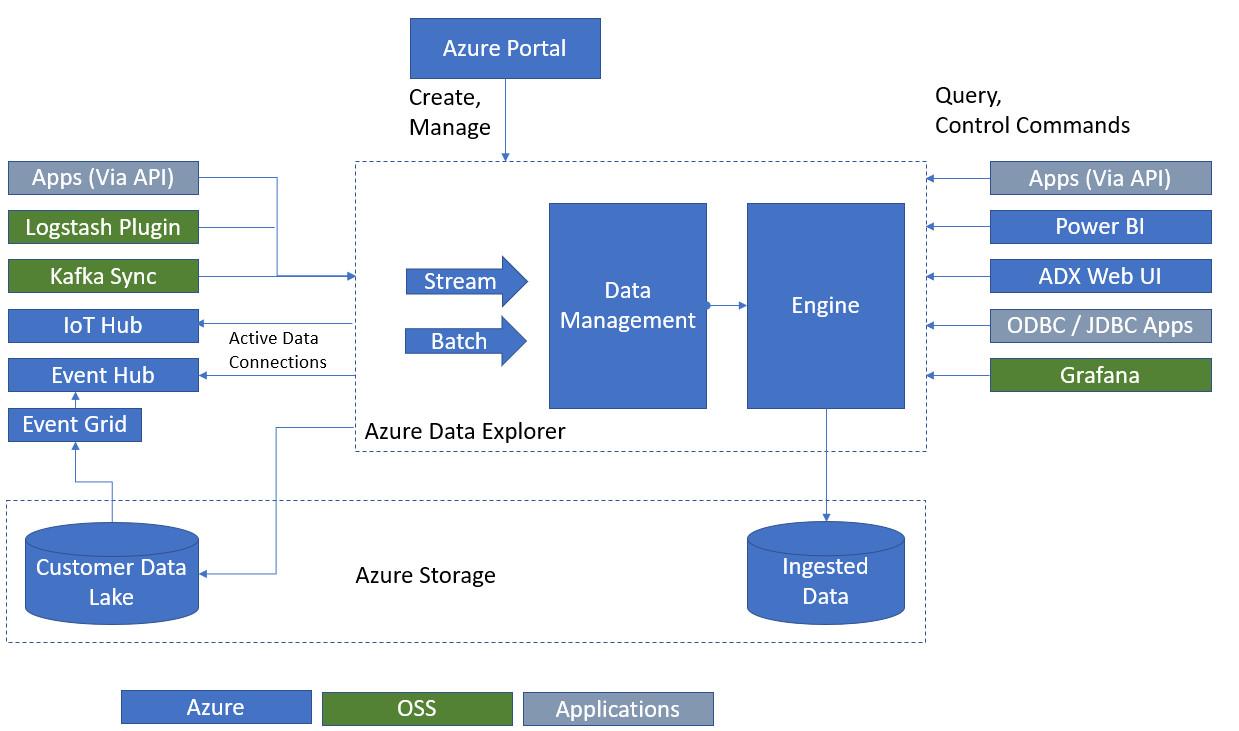 Azure Data Lake Storage Gen2, Data Explorer are now generally