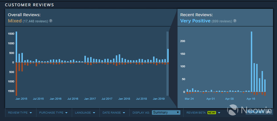 Assassin's Creed Unity's recent Steam score jumps up due to giveaway